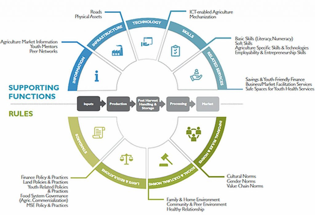 market systems approach