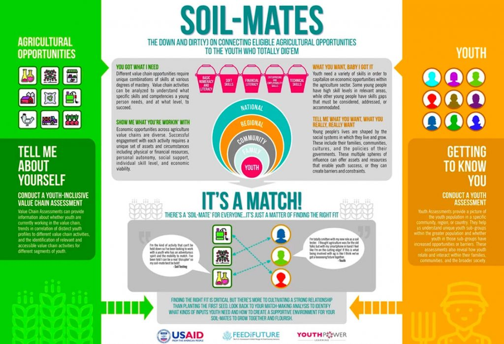 Soil Mates, the down and dirty on connecting eligible agricultural opportunities to the youth who totally dig em