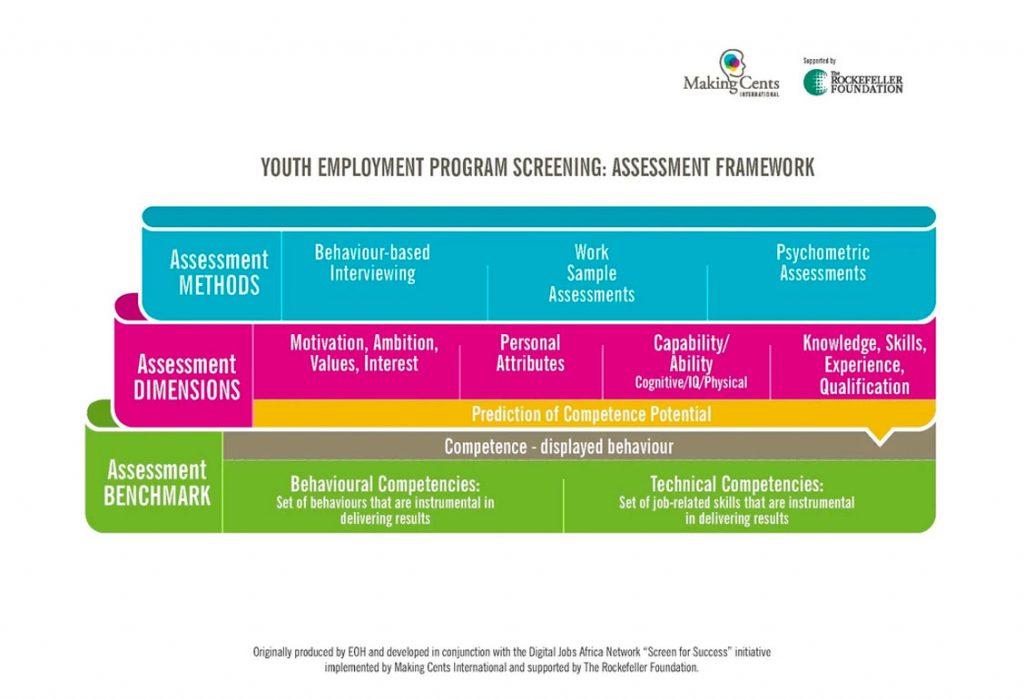 youth employment program screening assessment framework